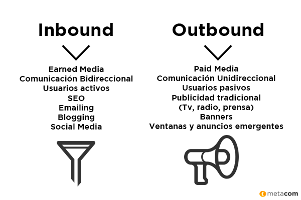 inbound y outbound
