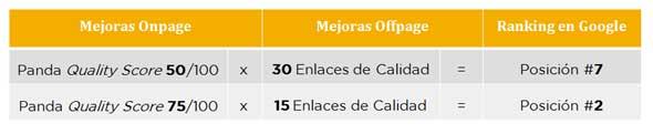 Table de Mejoras Onpage y Mejoras Offpage