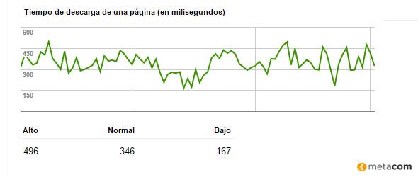 Estadísticas de Rastreo de Velocidad de carga de una web en Google Search Console