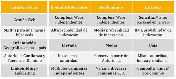 Tabla comparativa sobre Estrategia Internacional de Dominios, Subdominios o Carpetas