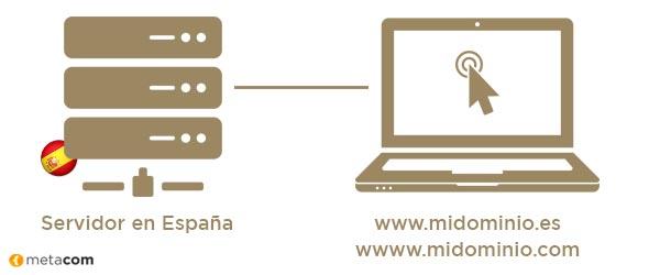 La IP de los Servidores y Hosting en Espalña y la Extensión de Dominio