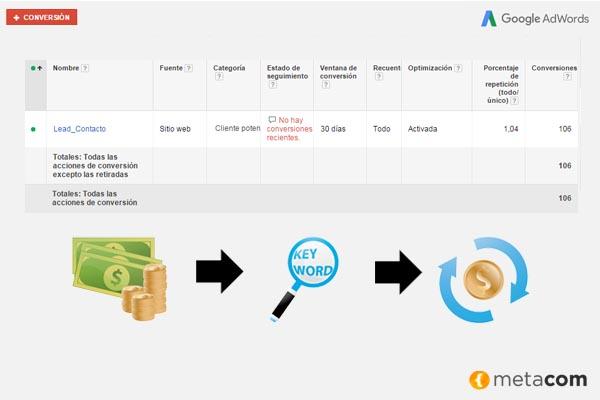 Analizar Conversiones en Campañas de AdWords
