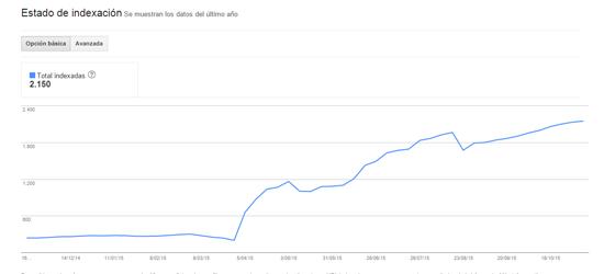 Monitorización del Estado de Indexación de Google