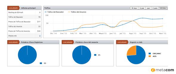 60 % trafico web gracias a blog corporativo