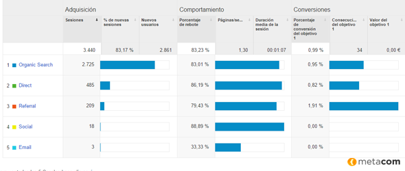 monitorización google analytics para estrategias de inbound marketing