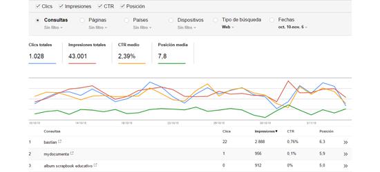 Estimación de la clasificación de los resultado de búsqueda para Los Cuentos de Bastian