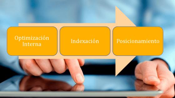 foto de indexación web y posicionamiento en Internet