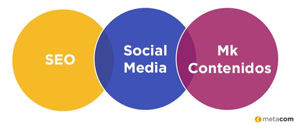 Imagen sobre ¿Qué es el Inbound Marketing?
