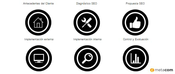 metodologia de un servicio de posicionamiento web