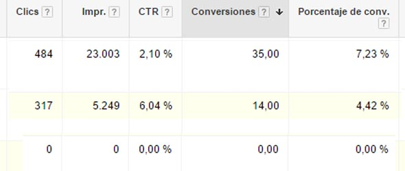 Datos de campañas de Google Adwords
