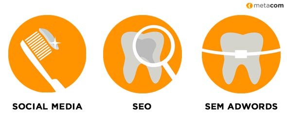 3 disciplinas para invertir en Marketing Online el sector Dental: el Social Media, el Posicionamiento SEO y Google AdWords (SEM)