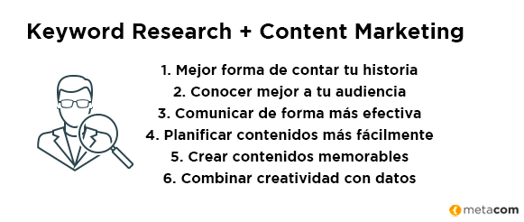 Keyword Research y content marketing