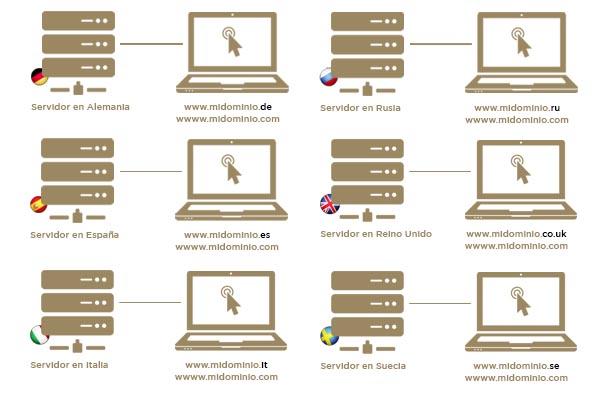 Imagen de las extensiones de dominio según paises