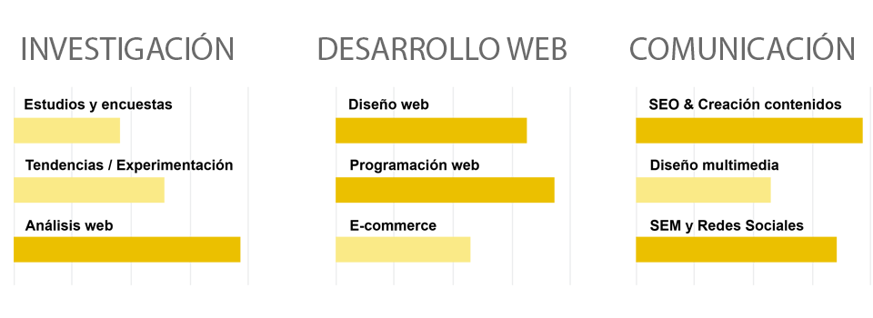 Importancia de marketing online en internet por Metacom