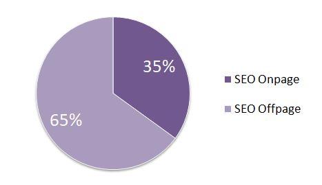 Porcentaje de SEO OnPage y SEOoffPage para estrategias