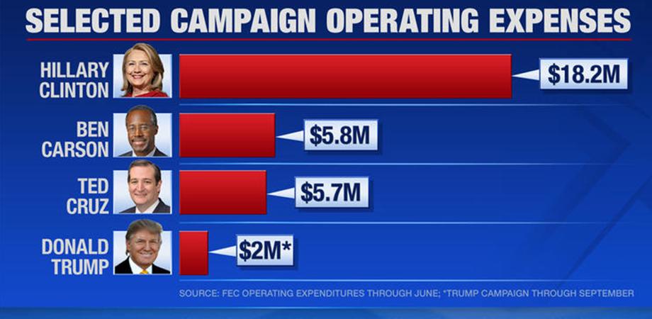 Dinero destinado a campañas