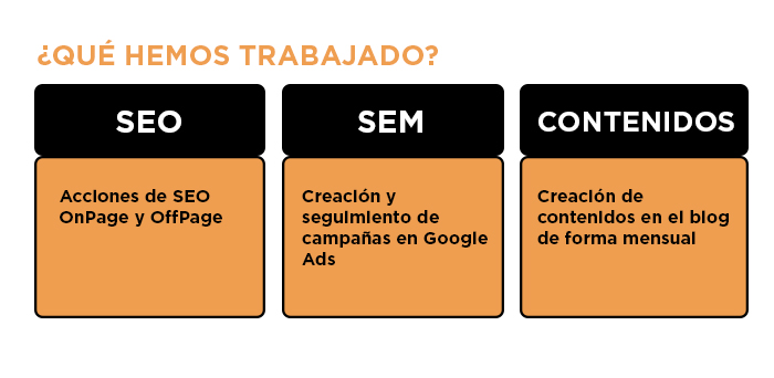 Acciones de Inbound Marketing en Aduanas