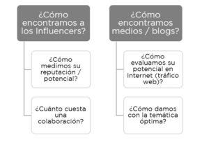 Cómo encontrar influencers o blogs