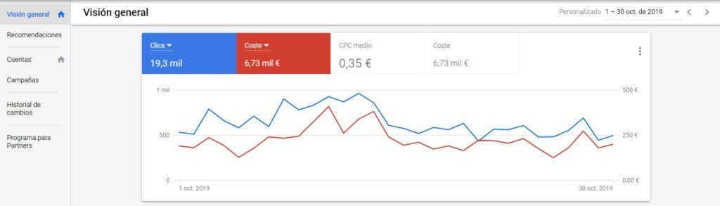 Herramienta Google Ads