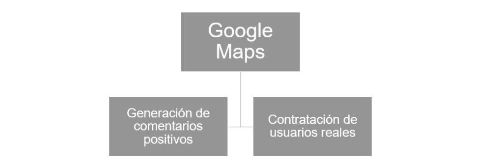 Estrategia de Google Maps