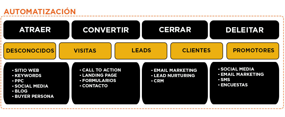 Metodología Inbound Marketing con Automatización