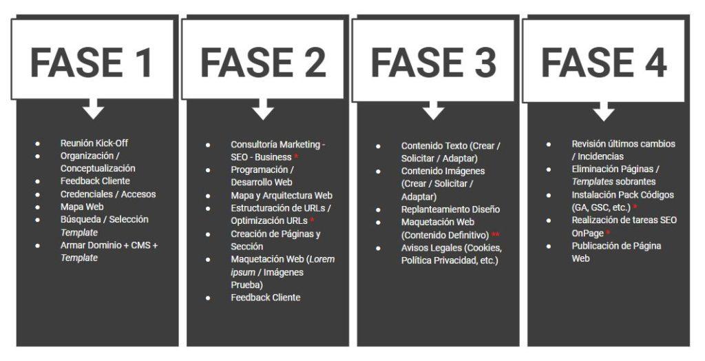 Fases del desarrollo de un proyecto web