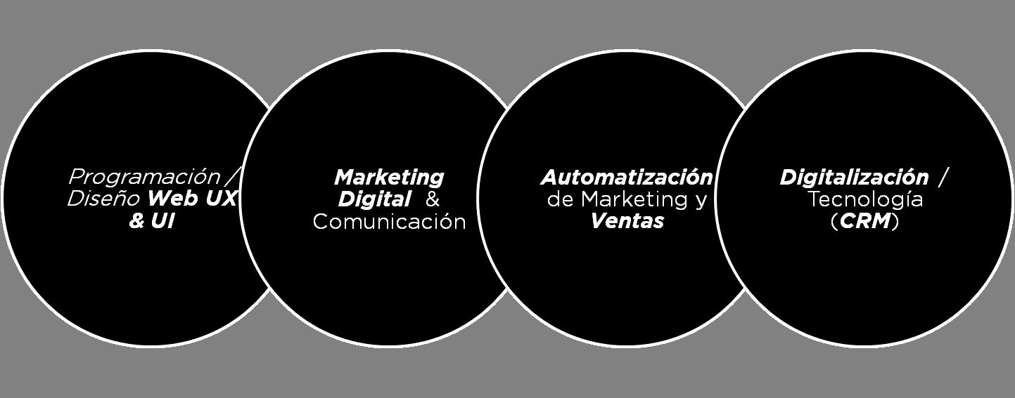 Imagen resumen sobre servicios de Inbound Marketing en Madrid